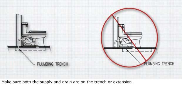 qpractice3-toilets-on-plumbing-trench-2